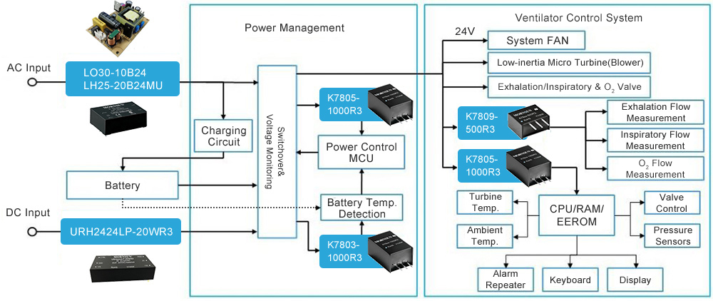 Power Solution for Ventilator